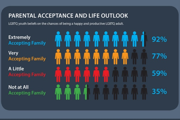 Study shows community support benefits young LGBTQ+ mental health